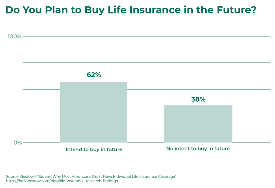 plan-to-buy-life-insurance-in-future.png