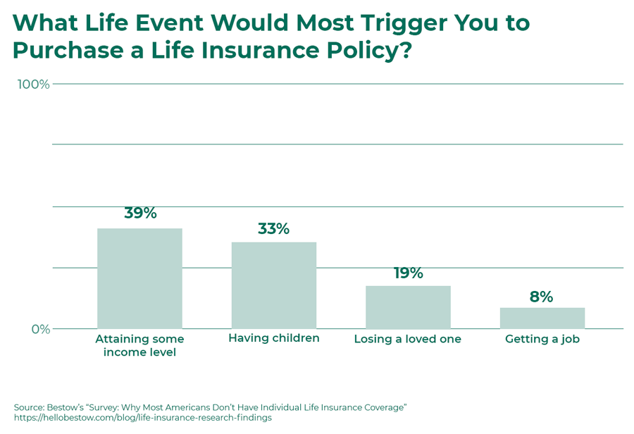 what-life-event-trigger-buying-life-insurance.png