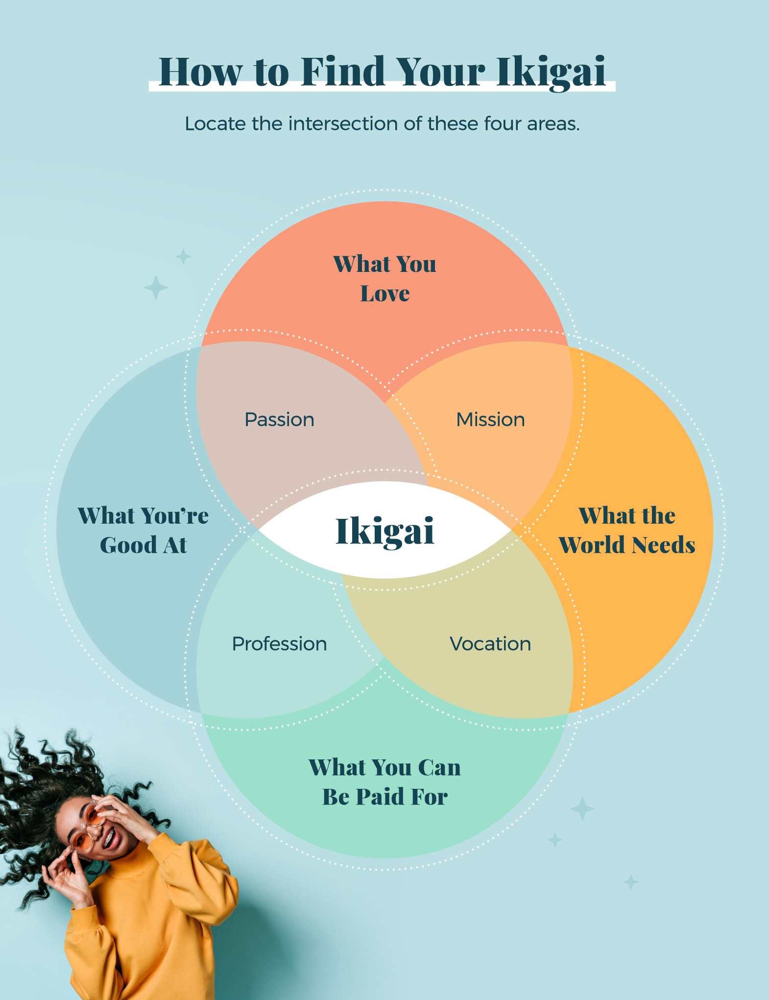 how-to-find-your-ikigai-graphic
